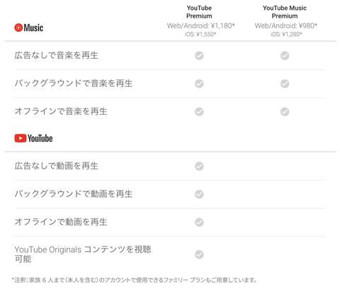 YouTube PremiumとYouTube Music Premiumの違い