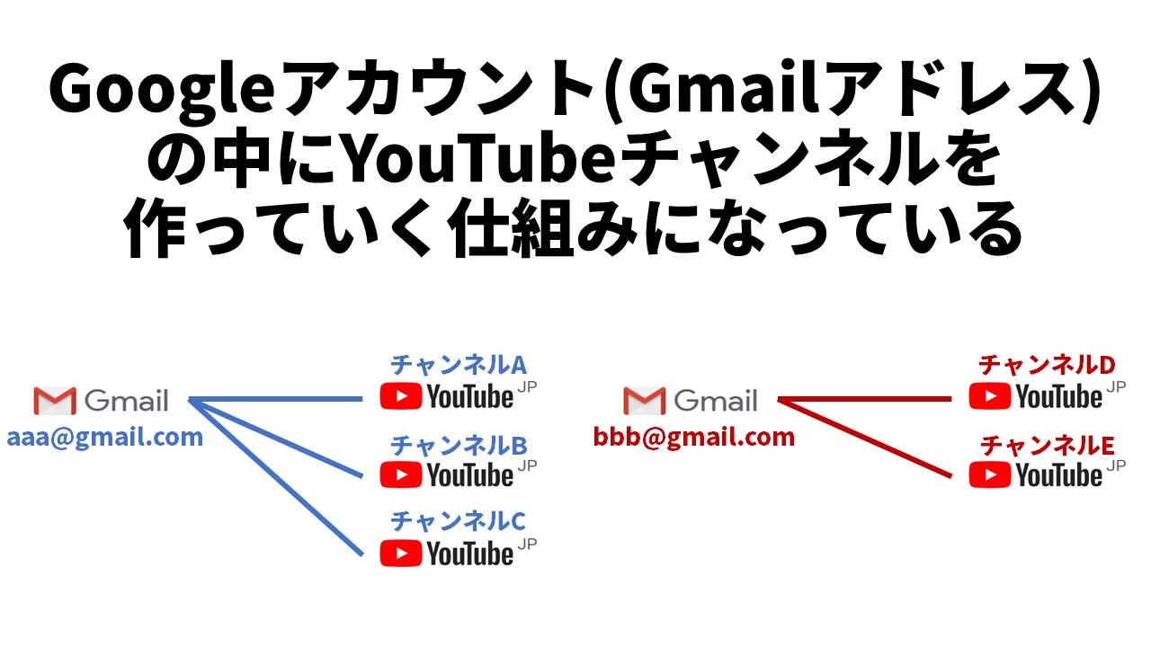 Googleアカウント(Gmail)とYouTubeチャンネルの関係性